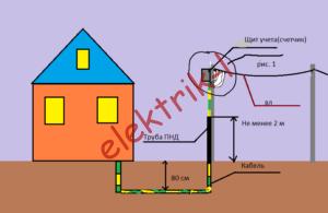 Ввод в дом электричества как сделать правильно